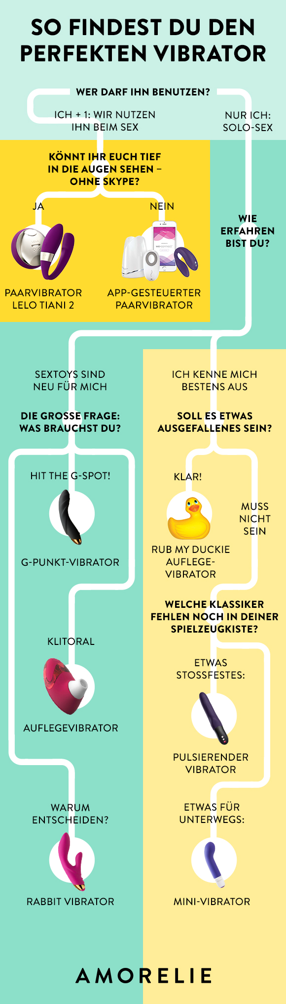 Finde den Vibrator, der perfekt zu Dir passt! Infografik