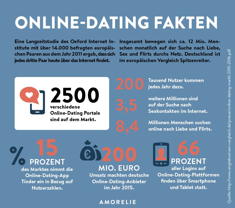 Professionelle online-dating-sites