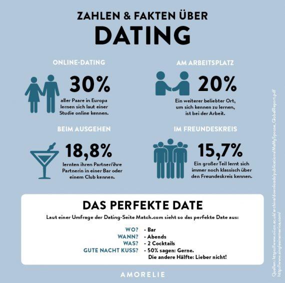 Dating regeln 3 tage