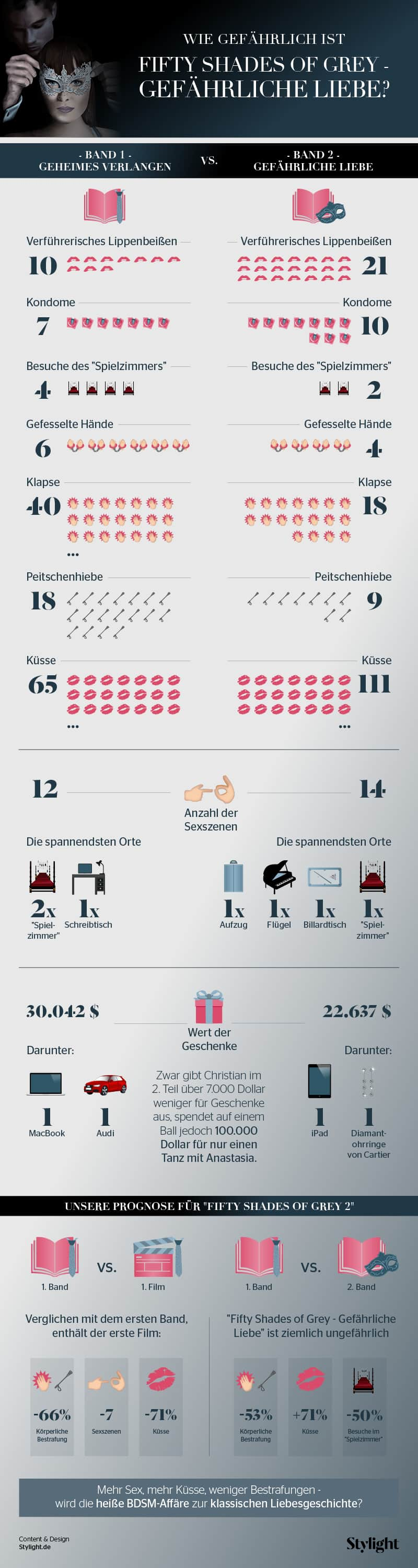 Fifty Shades of Grey Infografik